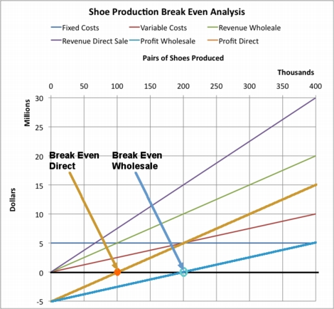 how to make a break even analysis