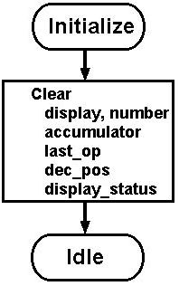 Considerations in the Design of a Calculator